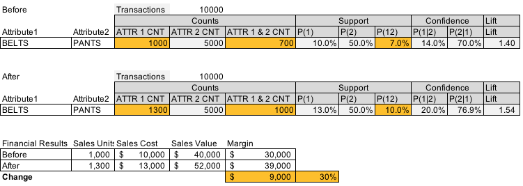 Affinity Analysis: How To Supersize Your Customer's Cart
